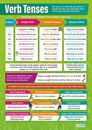 Chart Verb Verb Tenses English Posters Gloss Paper Measuring 33 X 23 5 Language Arts Classroom Posters Education Charts By Daydream Education