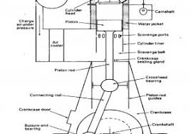 marine engine diagram perkins engine wiring wiring diagram marine engine diagram explained how marine diesel engines work team bhp