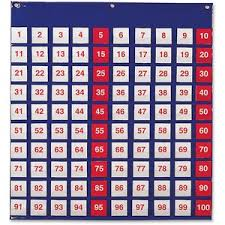 Odd Number Chart Learning Resources Hundred Pocket Chart Theme Subject Learning Skill Learning Counting Odd Number Even Number Number Multiplication 5