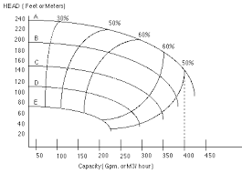 Pump Motor Selection Chart Pump Motor Mc Nally Institute
