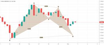 Titan Nse Chart Indian Stock Market Chart Trend Analysis On Nse Bse Listed