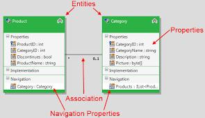 Domain Model Creating Domain Model