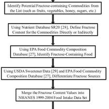 Fructose In Vegetables Chart Flow Chart For Individual Fructose Intake Calculation