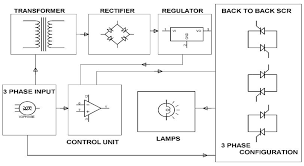 basics of soft starter working principle example and advantages block diagram showing electronic soft start system for 3 phase induction motor