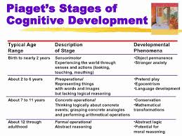 Age And Stage Development Chart 30 Piaget 4 Stages Of Cognitive Development Chart Pryncepality