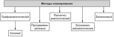 Виды планирования и методы планирования Методы и виды планирования