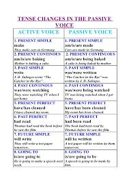 Passive Verb Tenses Chart Tense Changes In The Passive Voice
