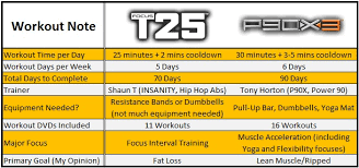 P90x3 Vs Focus T25 One Will Not Work As Well