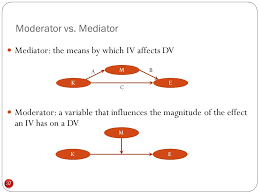 Moderator Vs Mediator Mediation And Multi Group Analyses Ppt Video Online Download