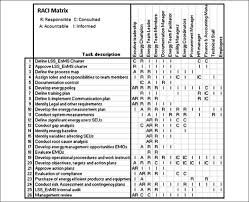 Six Sigma Raci Chart Raci Matrix Applied To The Lss_enms Lss_enms Lean Six