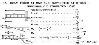 bending moment equation for cantilever beam with udl jennarocca