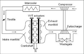 Turbocharger Engine Diagram Cummins Turbo Diagram
