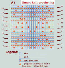 How To Read Lace Knitting Charts How To Read Knitting Charts