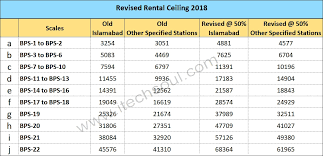 Basic Pay Chart 2018 Pakistan Revised House Rent Allowance Rental Ceiling 2018 Of The
