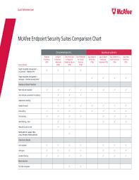 Fillable Online Mcafee Endpoint Security Suites Comparison