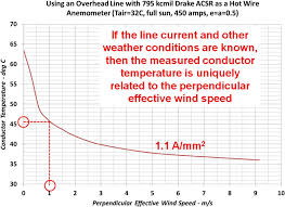 Relation Between Conductor Temperature And Perpendicular