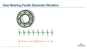 Vibration Analysis Emerson Makes It Easy For You