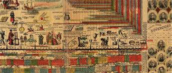 Foot History Chart Stunning 23 Foot Wall Chart Of Human History From 1881