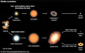Star Sequence Chart Star Star Formation And Evolution Britannica