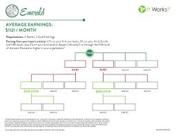 It Works Diamond Itworks Emerald Chart Magdalene Project Org