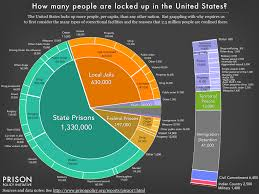 pie chart showing the number of people locked up on a given day in the united