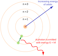Quantum Numbers Principal Azimuthal Magnetic Videos And