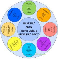 Diet Chart For Healthy Skin Nourish Your Skin With Healthy Foods