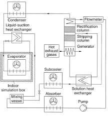 food trasport refrigeration