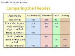 personality theories personality theories and assessment ppt video online download