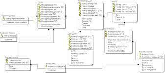 ПРОЕКТИРОВАНИЕ И РАЗРАБОТКА ИНФОРМАЦИОННОЙ СИСТЕМЫ ДЛЯ  Рисунок 2 1 Логическая модель базы данных в erwin data modeler r7