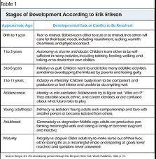 Age And Stage Development Chart Erik Eriksons Stages Of Development Chart Shows Each Stage