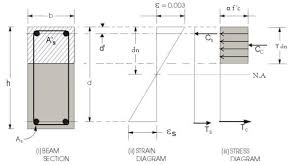Concrete Beam Size Chart Reinforced Concrete Beam Section Calculator Bending Moment