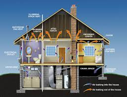 You have to think about your house as a whole entity. For optimal energy  savings