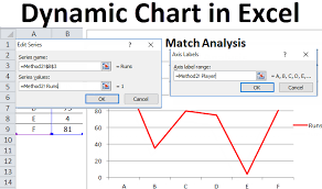 Dynamic Chart In Excel Examples How To Create Dynamic