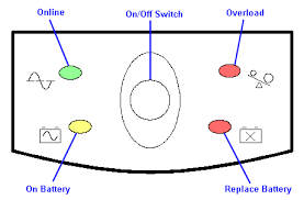 status indicators diagram of the status leds of a consumer grade apc ups showing the symbol associated each led as well as the location of the main power switch