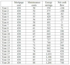 table 1 cash flow ysis assuming 7 energy cost inflation commercial lighting energy savings calculator energy