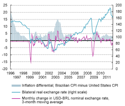 Interest Rates Volatile Capital Flows And Exchange Rate