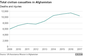 Efc Number Chart 2017 Why Afghanistan Is More Dangerous Than Ever Bbc News