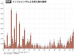 日本 インフルエンザ 死亡 数 2019