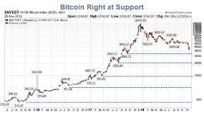Bitcoin Crash Chart Bitcoin Near Support Bitcoin Cash Crash Where To From Here