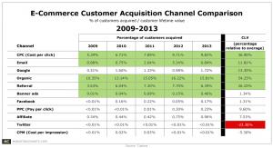 customer acquisition cost e commerce which customer acquisition channels perform best