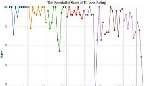 Daily Show Ratings Chart Game Of Thrones Rotten Tomatoes Ratings Chart Lays Bare Its