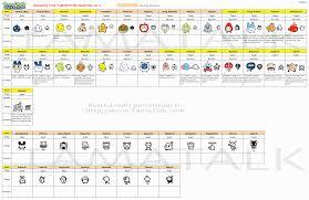 Tamagotchi V2 Chart Tamagotchi World Charts