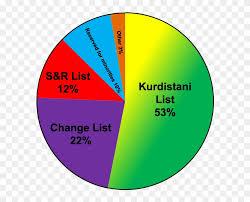 Iraqi Kurdistan Legislative Election 2009 Results Kurds