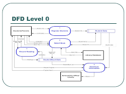 pasadena public library summer reading program data flows wallace     dfd level