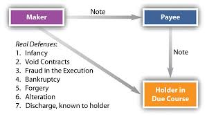 Ucc Article 3 Flow Chart Holder In Due Course And Defenses