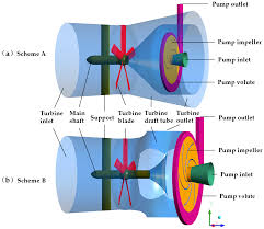 River Turbine Design Energies Free Full Text Development And Numerical