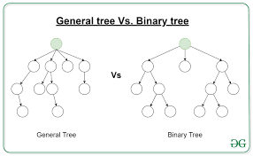 Game Trees In Design And Analysis Of Algorithms Difference Between General Tree And Binary Tree Geeksforgeeks