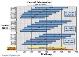 Cam Lsa Chart Choosing A Cam For Rpm Range Hot Rod Forum Hotrodders