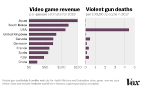 Video Game Sales Charts Why Video Games Arent Causing Americas Gun Problem In One